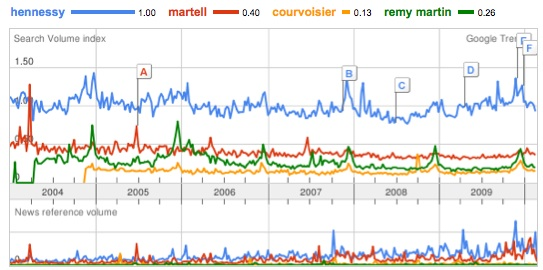 Cognac player Top 4 (google trends)