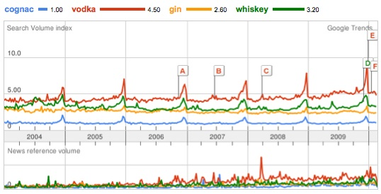 Four spirits compared with Cognac (google trends)