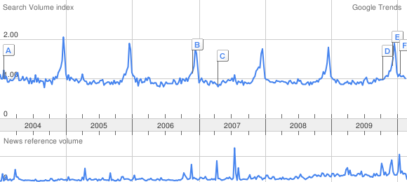 Cognac Interest rises at the end of the year, just before christmas (google trends)