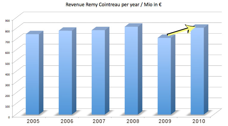 Revenue 2009 Remy Cointreau