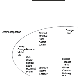 Tasting sheet: get inspired by a list of different aromas