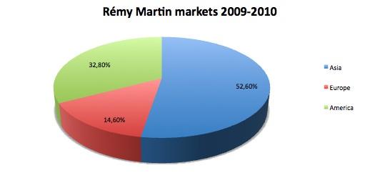 Rémy Martin markets