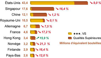 Cognac market 2009 (BNIC)