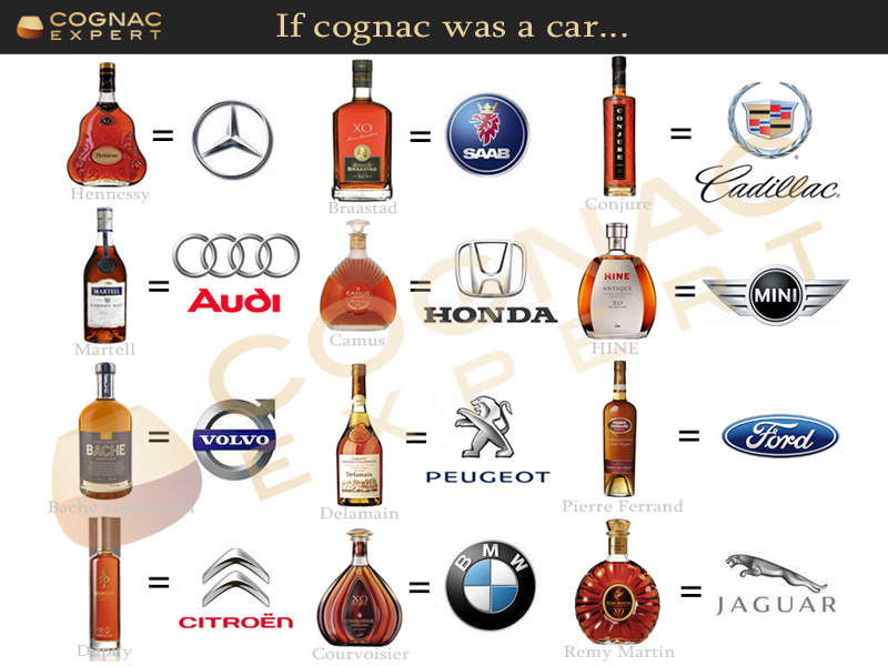 If Cognac was a Car, what kind of brand would Hennessy and 11 others be?