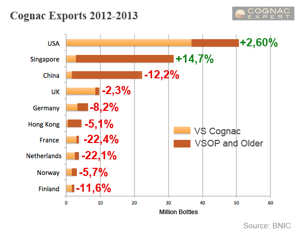 Cognac Business: Massive Drop in September & Slowdown in Asian Sales