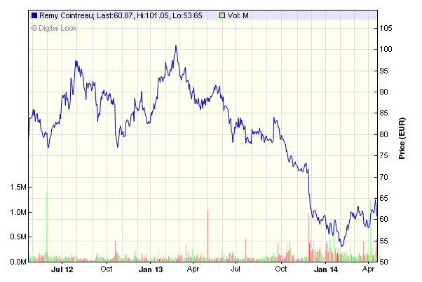 Remy Cointreau Chart of the last two years