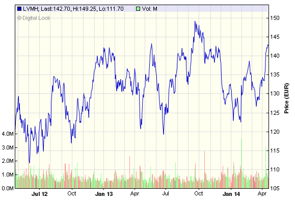 LVMH Chart of the last two years
