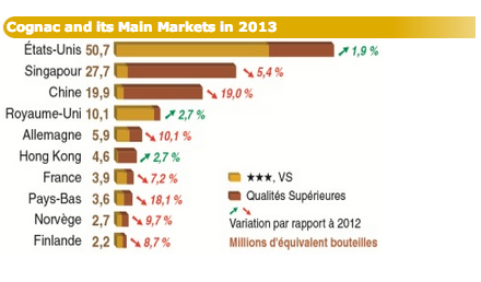 Cognac and its Main Markets (Source: BNIC)