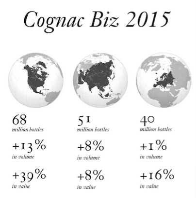 The Week in Cognac (with Infographic): Top 10 Brands & Record Harvest and Sales 2015
