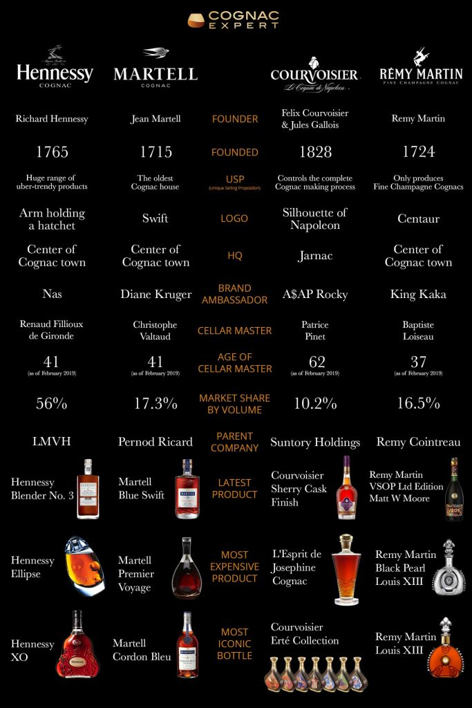 The Big 4 Cognac Houses: What's the Difference?