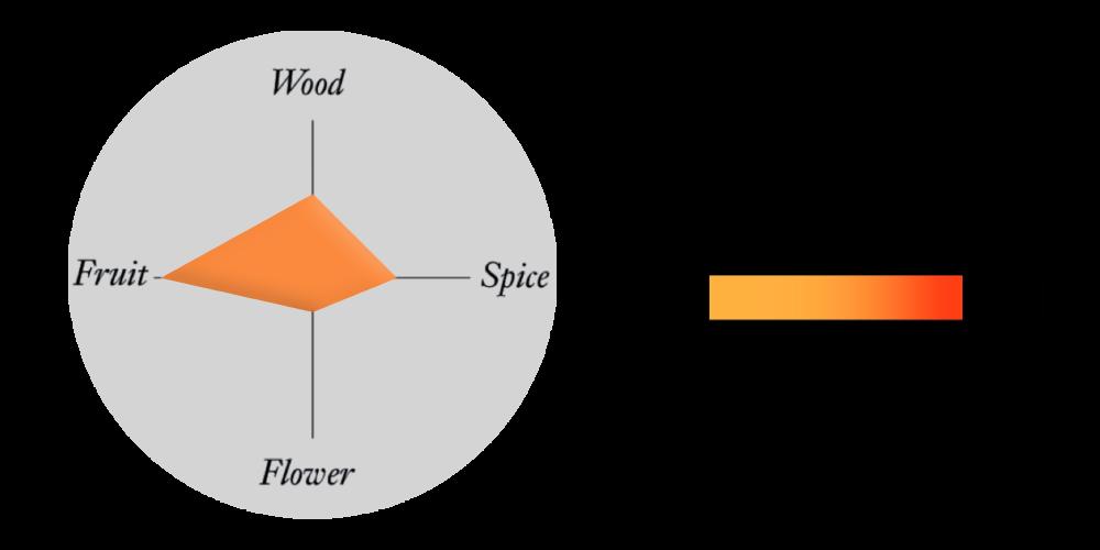 Fruit profile tasting chart
