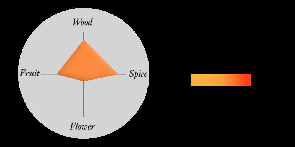 Wood profile tasting graph