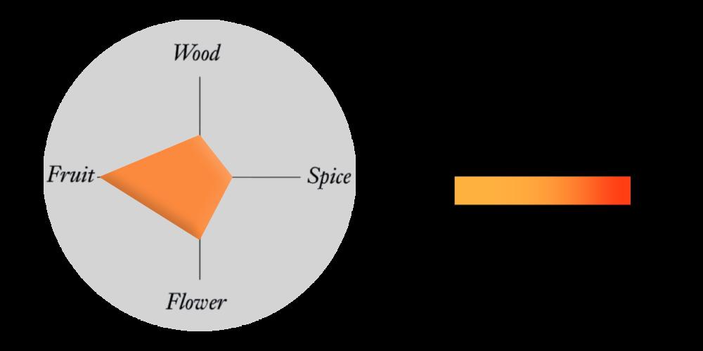 Fruit profile tasting graph