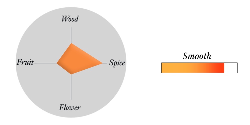 Spice profile tasting chart