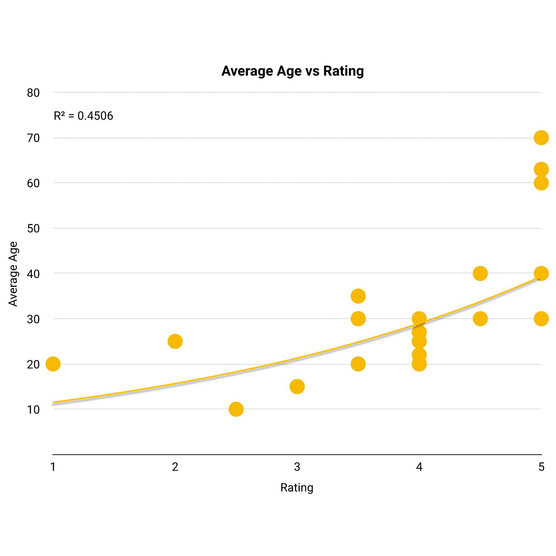 correlation age vs rating