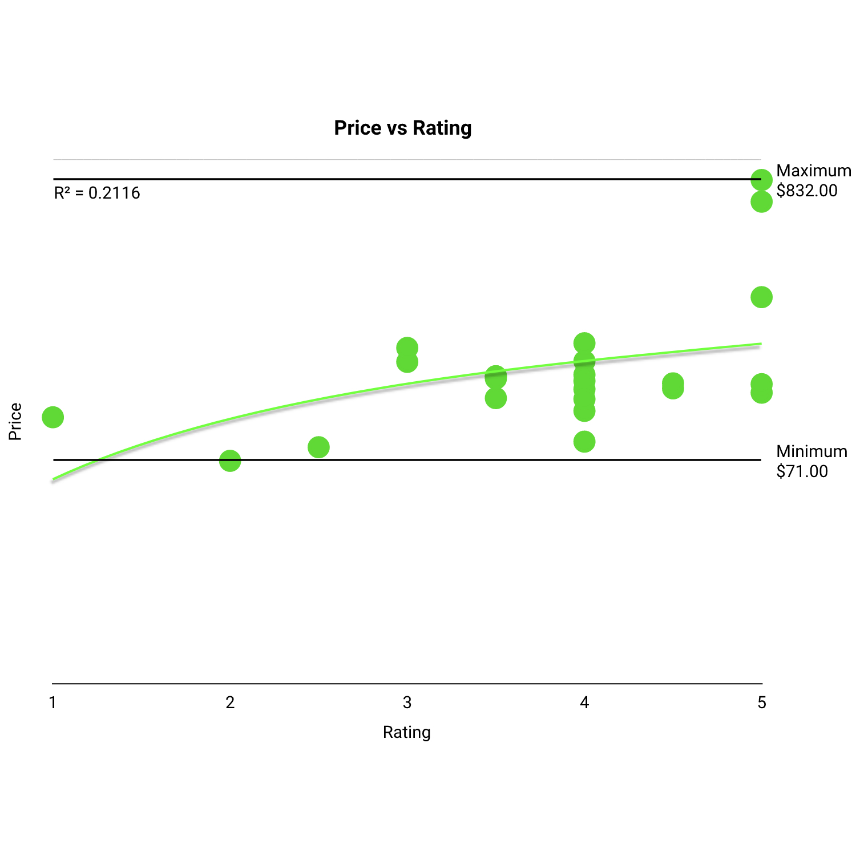 correlation price vs rating