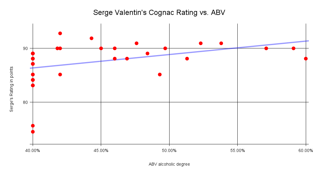 Graph of Serge Valentin's rating vs ABV